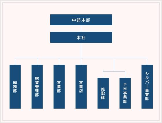 管理業務組織図